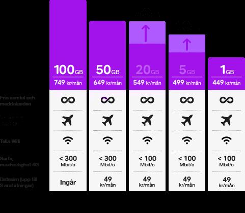 mobilabonnemang företag