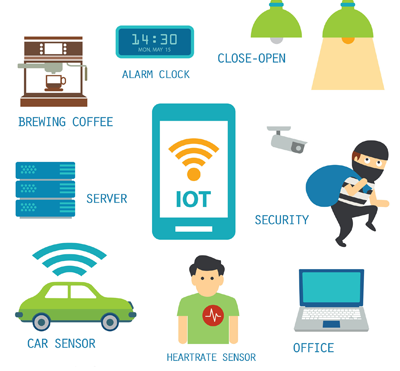 Internet of Things – till vilken nytta?